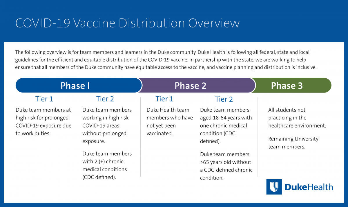 COVID-19 Vaccine Distribution Overview